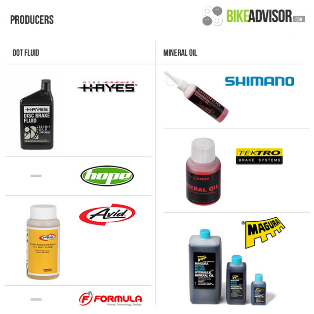 Dot 5 1 Brake Fluid >> The differences between mineral oil and DOT brake fluid
