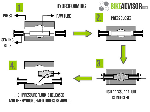 What Is Hydroforming